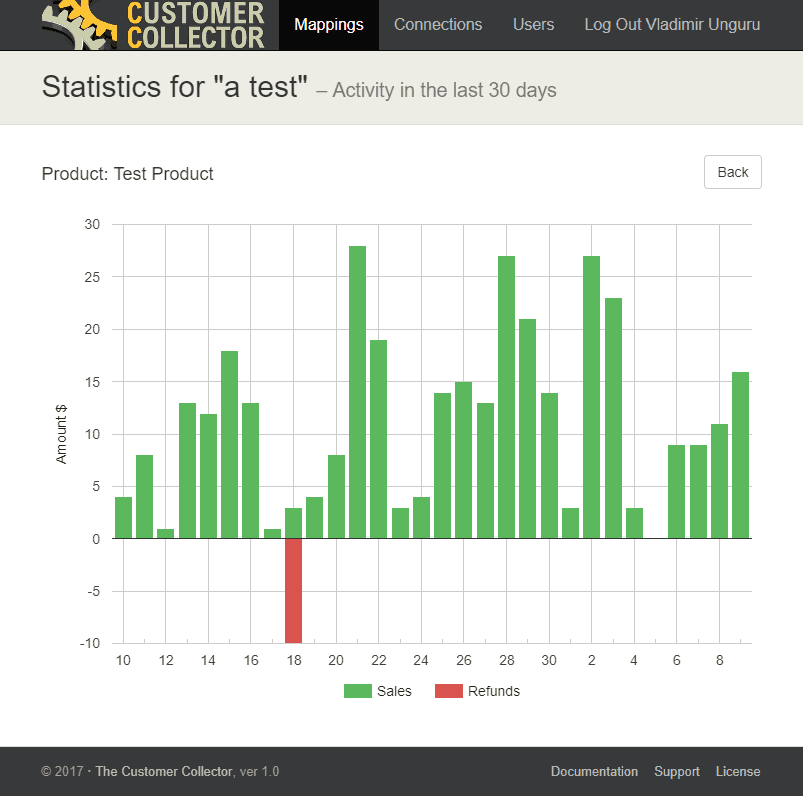 Customer Collector Stats