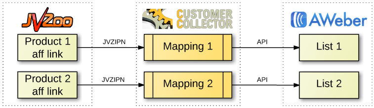 The Customer Collector Workflow